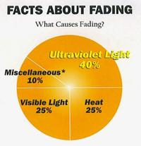 Facts about fading